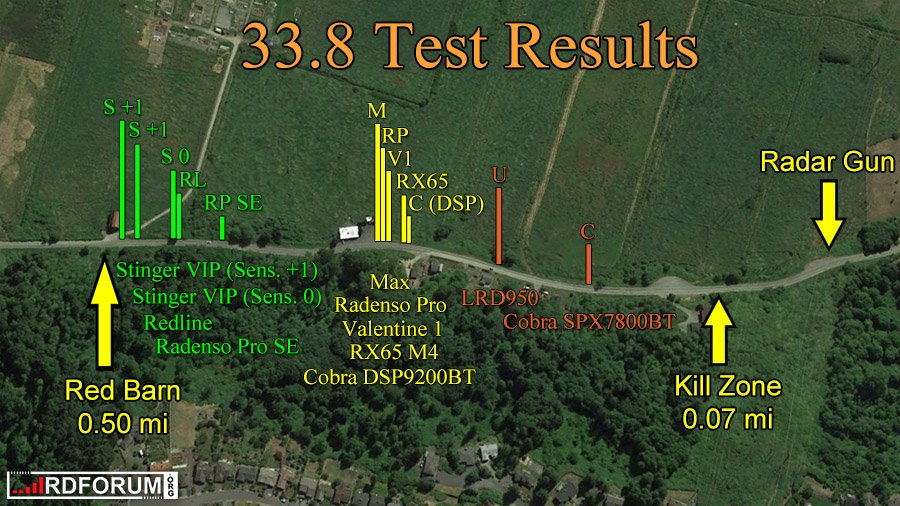 33.8 Test Results RPSE