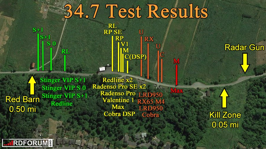 34.7 Test Results RPSE