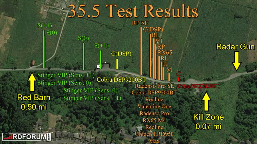 35.5 Test Results RPSE