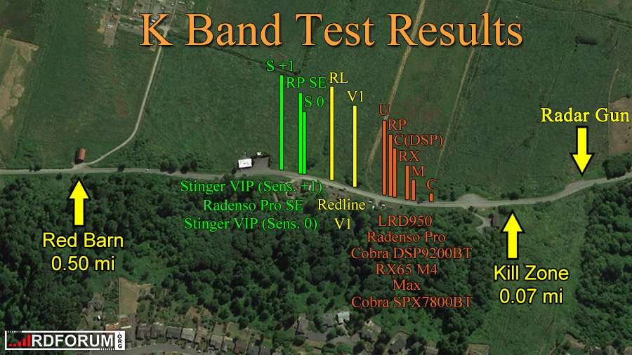 K band results RPSE 900