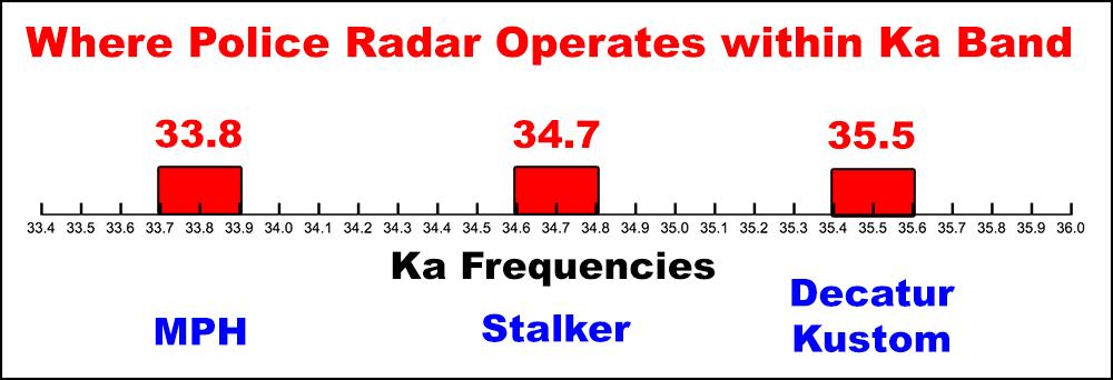 Ka police radar spectrum