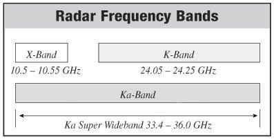 Radar Bands