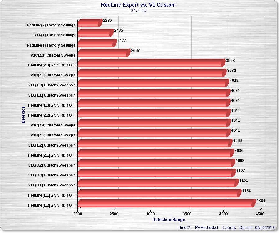 Redline vs V1 BSRDR test on ERF by Nine_C1