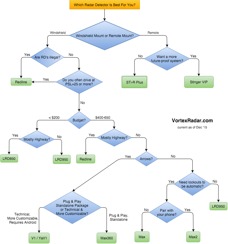 Which RD to Buy Flowchart