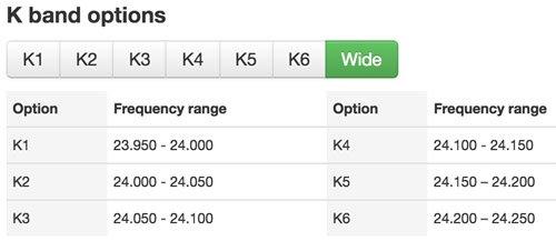 K band options