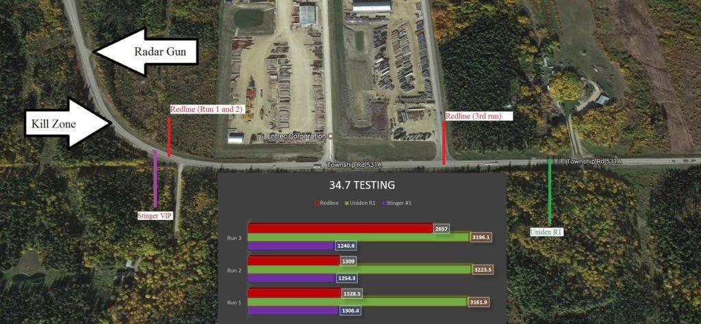 Uniden R1 Test Results