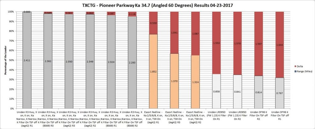 Uniden R3 vs DFR7 test results: TXCTG - Pioneer Pkwy - Ka 34.7 Results Graph By Rank 04-23-2017