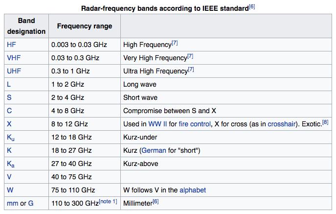 How Many Bands Can a Cobra Detect? – Vortex Radar