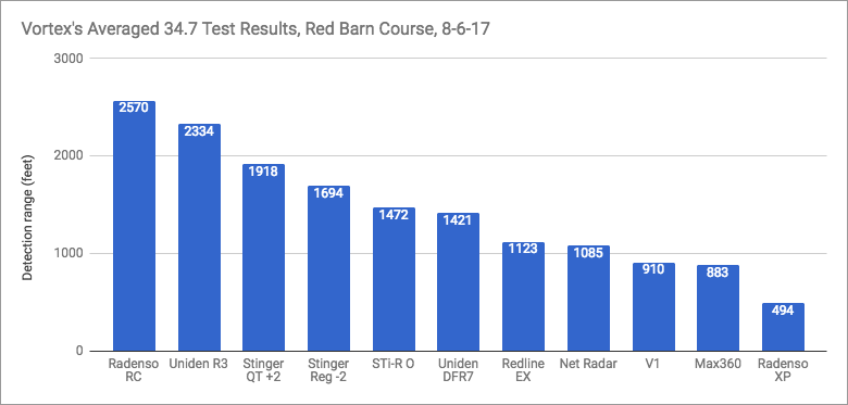 34.7 Average Results Chart