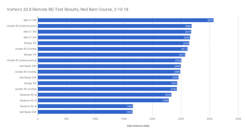 33.8 Remote Test Results