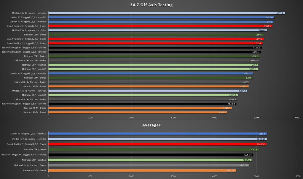 CACTG off-axis 34.7 test results
