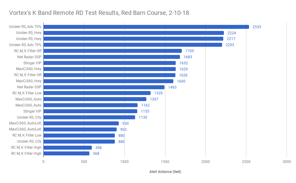 K Band Remote Radar Detector Test Results