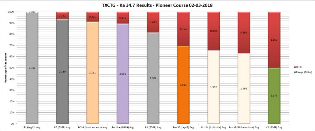 TXCTG - 34.7 Results - Pioneer 02-03-2018 (Graph by Ranked Avg)
