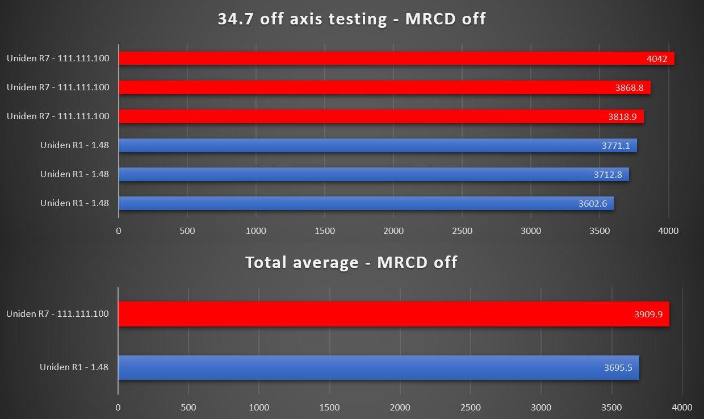 Dukes r7 testing mrcd off