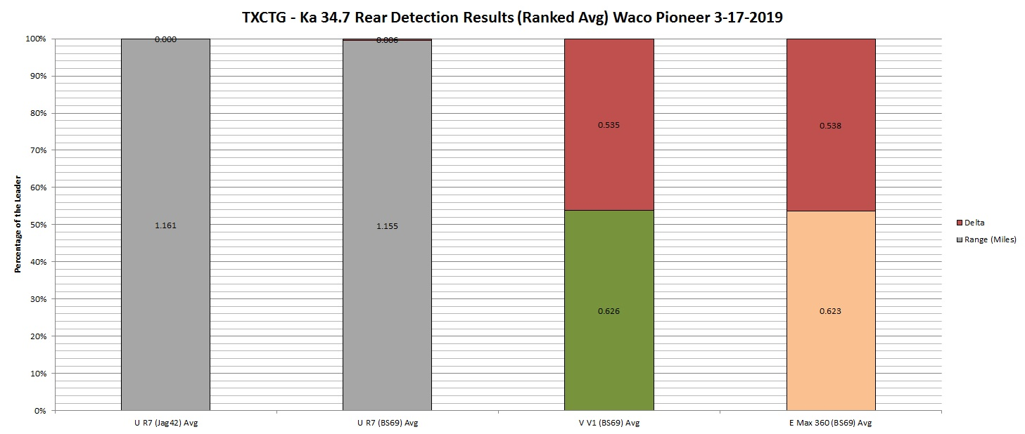 TXCTG Ka 34.7 Rear Detection Results Graph by Ranked Avg) Waco Pioneer 3-17-2019