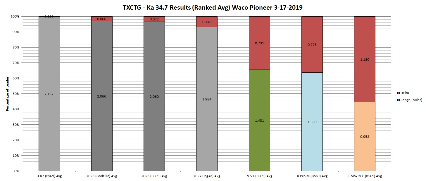 TXCTG Ka 34.7 Results (Graph by Ranked Avg) Waco Pioneer 3-17-2019