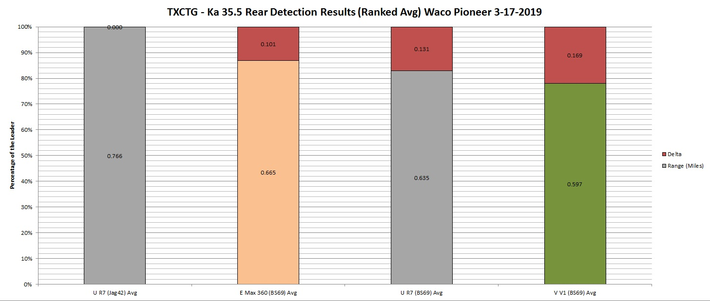 TXCTG Ka 35.5 Rear Detection Results Graph by Ranked Avg) Waco Pioneer 3-17-2019