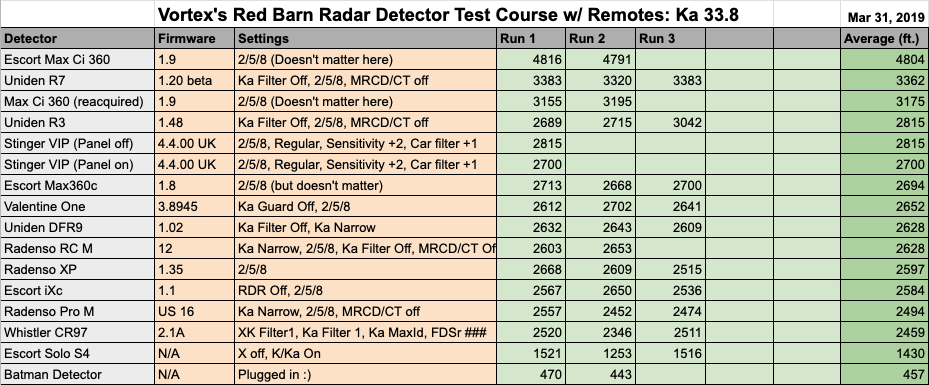 33.8 Test Results Data w Remotes