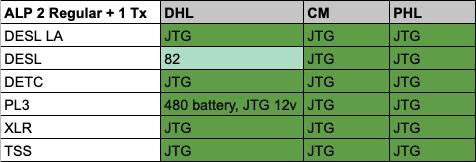ALP 2 Regular 1 Tx Full Results