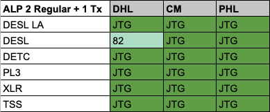 ALP 2 Regular 1 Tx Results