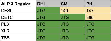 ALP 3 Regular Results