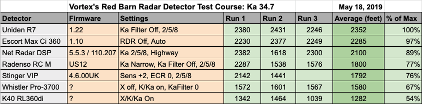 Remote RD 34.7 Test Results
