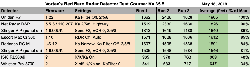 Remote RD 35.5 Test Results