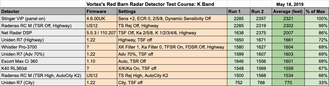 Remote RD K Band Test Results