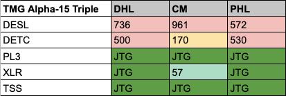 TMG Results