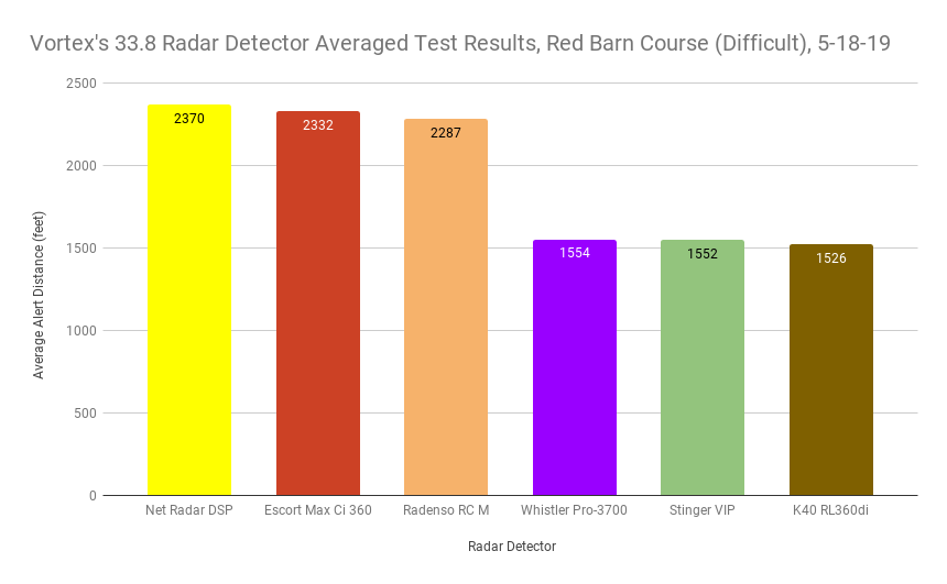 Vortex's 33.8 Averaged Test Results, Red Barn Course (Difficult), 5-18-19