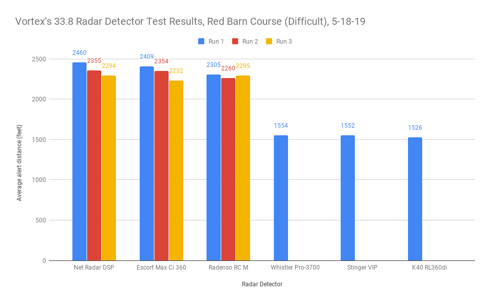 Vortex's 33.8 Test Results, Red Barn Course (Difficult), 5-18-19