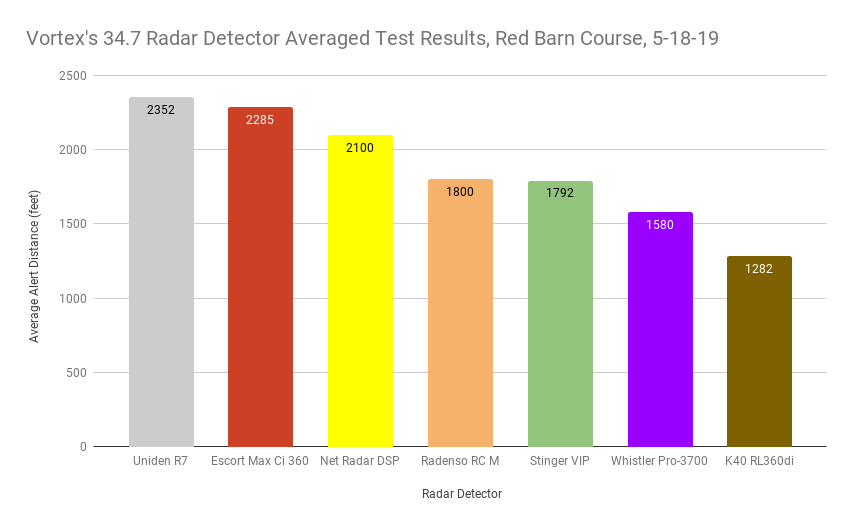 Vortex's 34.7 Averaged Test Results, Red Barn Course, 5-18-19