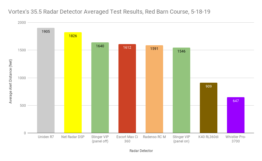 Vortex's 35.5 Averaged Test Results, Red Barn Course, 5-18-19