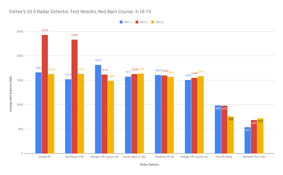 Vortex's 35.5 Test Results, Red Barn Course, 5-18-19