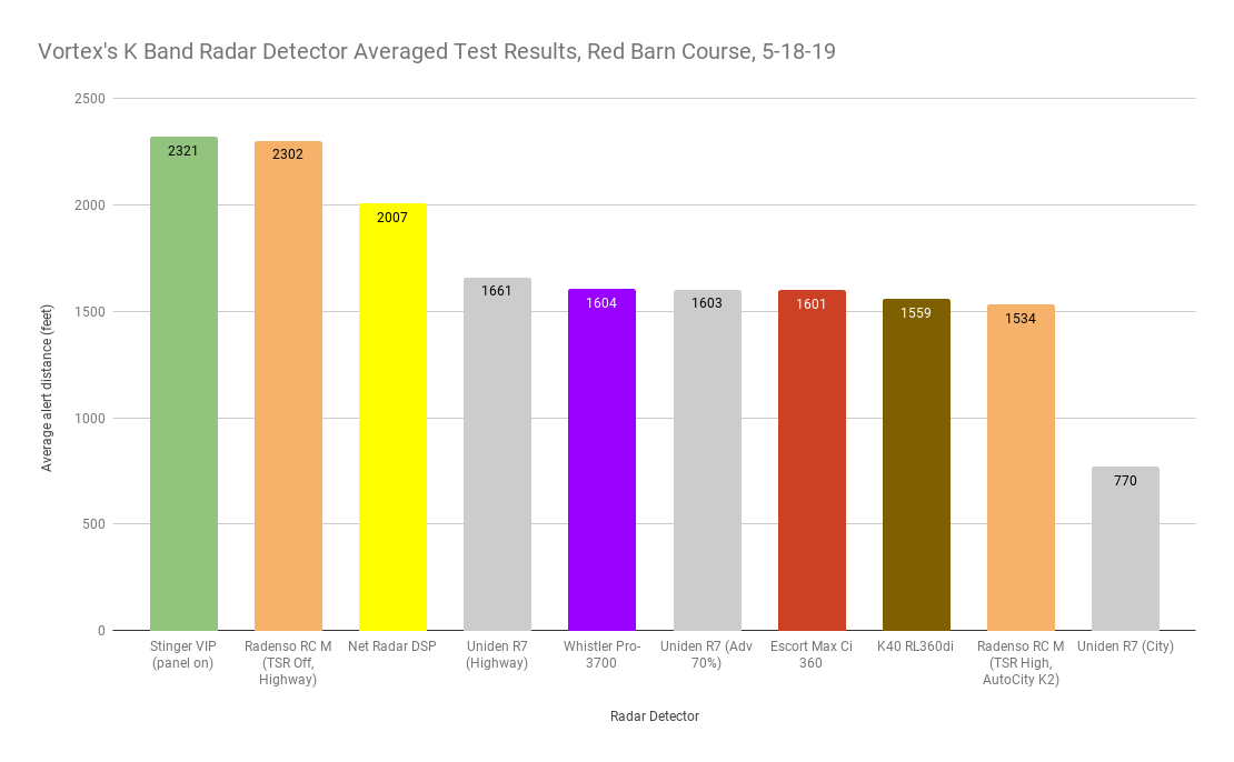 Vortex's K Band Averaged Test Results, Red Barn Course, 5-18-19