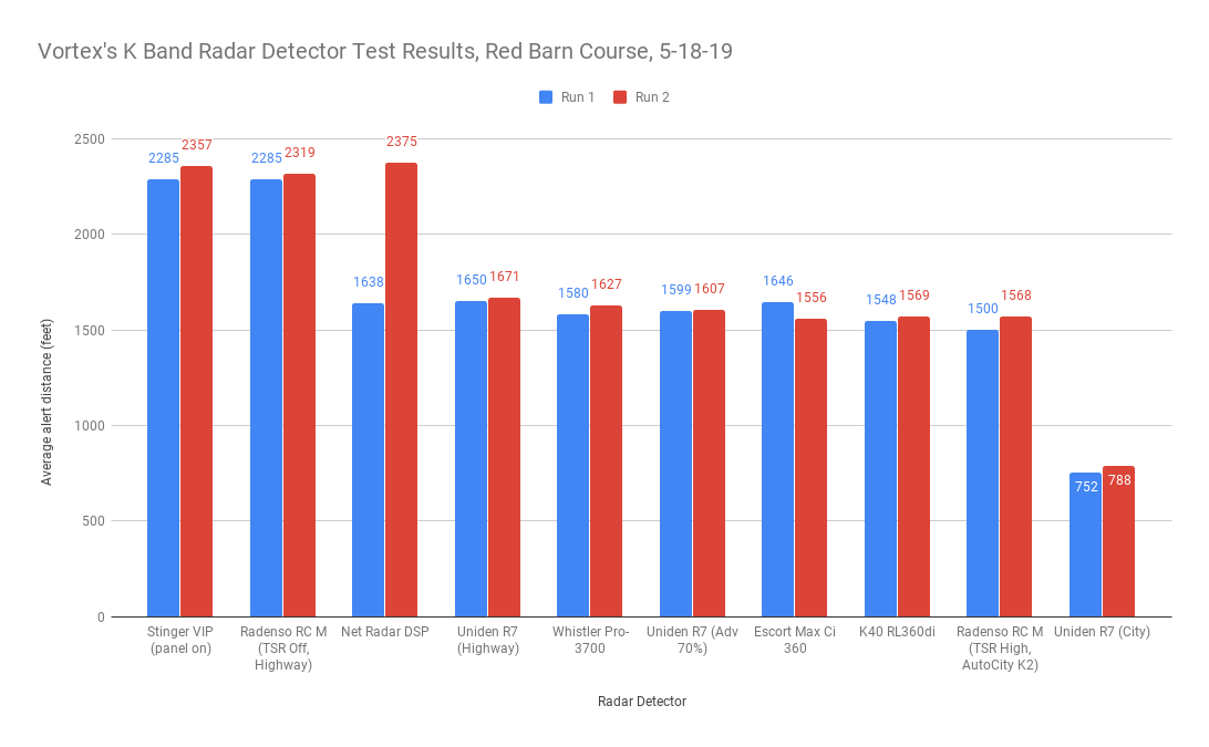 Vortex's K Band Test Results, Red Barn Course, 5-18-19