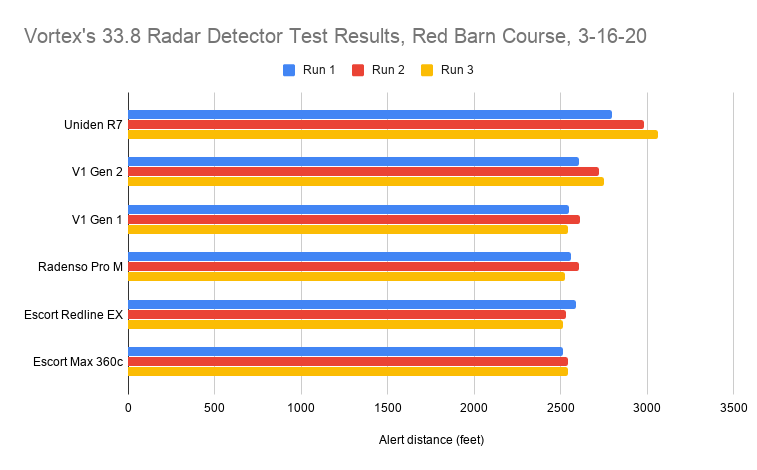 Vortex's 33.8 Radar Detector Test Results, Red Barn Course, 3-16-20