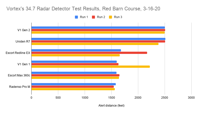 Vortex's 34.7 Radar Detector Test Results, Red Barn Course, 3-16-20