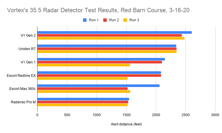 Vortex's 35.5 Radar Detector Test Results, Red Barn Course, 3-16-20