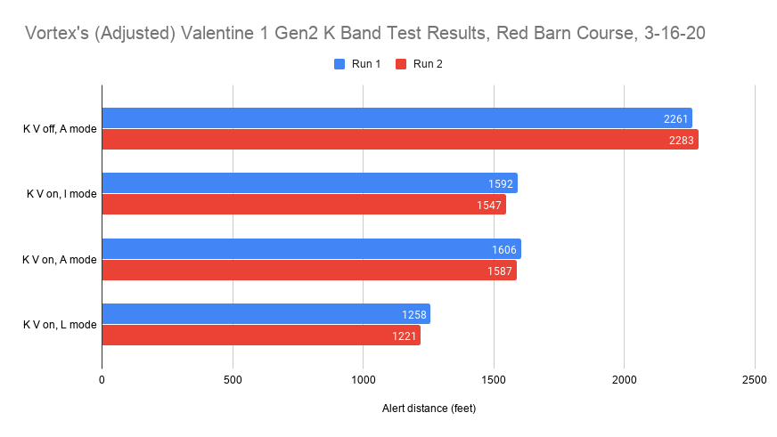 Vortex's (Adjusted) Valentine 1 Gen2 K Band Test Results, Red Barn Course, 3-16-20