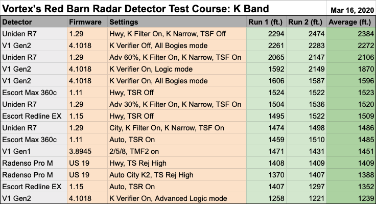 Vortex's K Band Radar Detector Test Data, Red Barn Course, 3-16-20