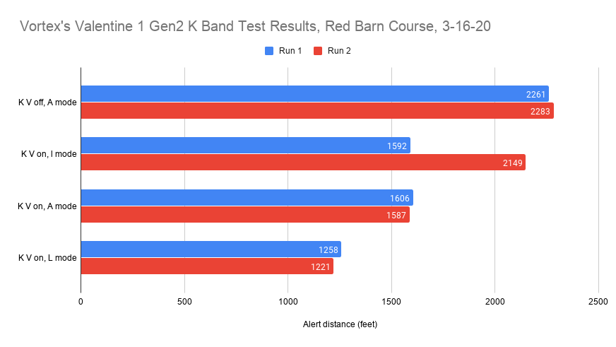 Vortex's K Band Averaged Radar Detector Test Results, Red Barn Course, 3-16-20