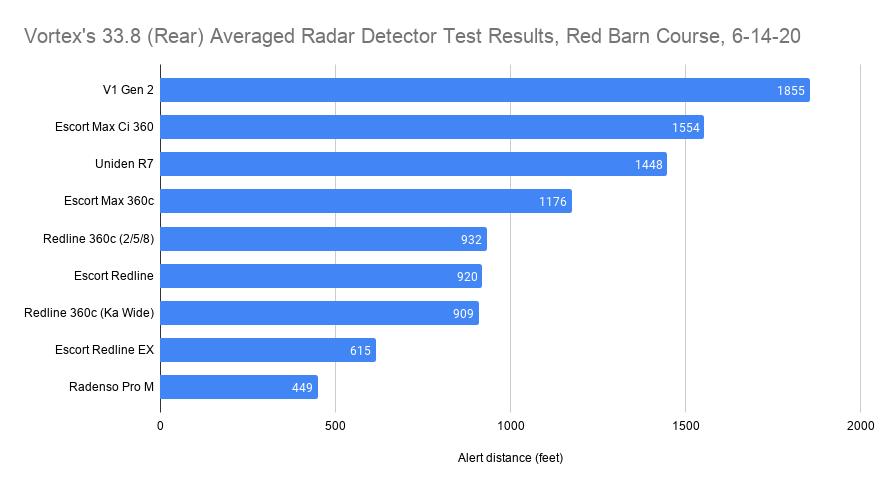 Vortex's 33.8 (Rear) Averaged Radar Detector Test Results, Red Barn Course, 6-14-20