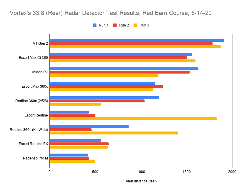 Vortex's 33.8 (Rear) Radar Detector Test Results, Red Barn Course, 6-14-20