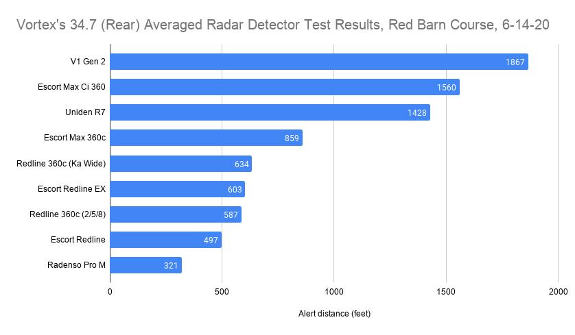 Vortex's 34.7 (Rear) Averaged Radar Detector Test Results, Red Barn Course, 6-14-20