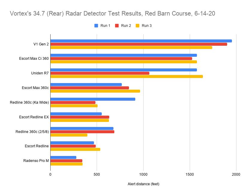 Vortex's 34.7 (Rear) Radar Detector Test Results, Red Barn Course, 6-14-20