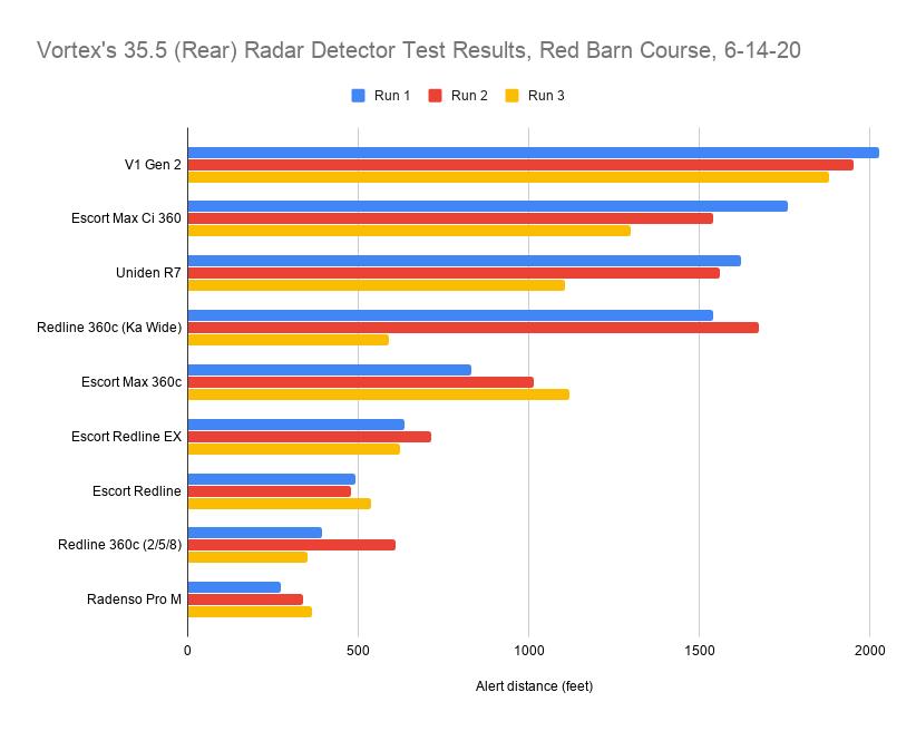 Vortex's 35.5 (Rear) Radar Detector Test Results, Red Barn Course, 6-14-20