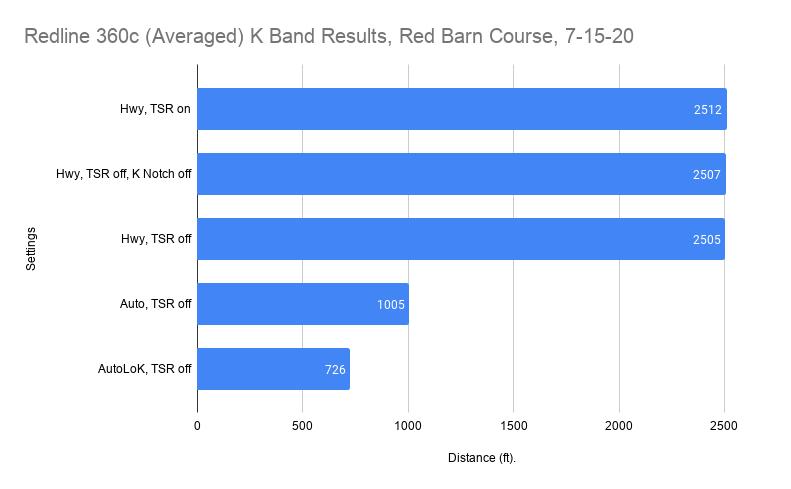 Redline 360c K Band Results