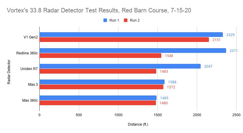 33.8 Radar Detector Test Results
