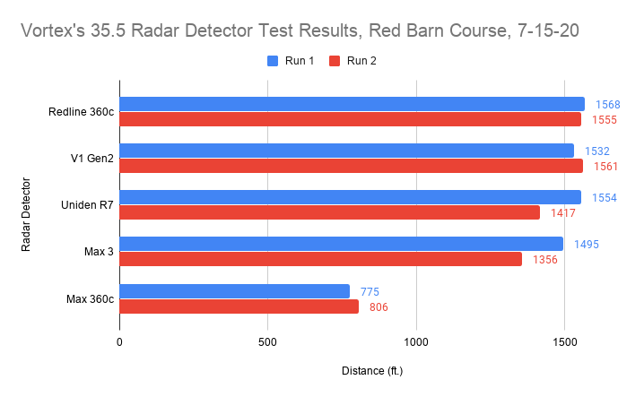 35.5 Radar Detector Test Results